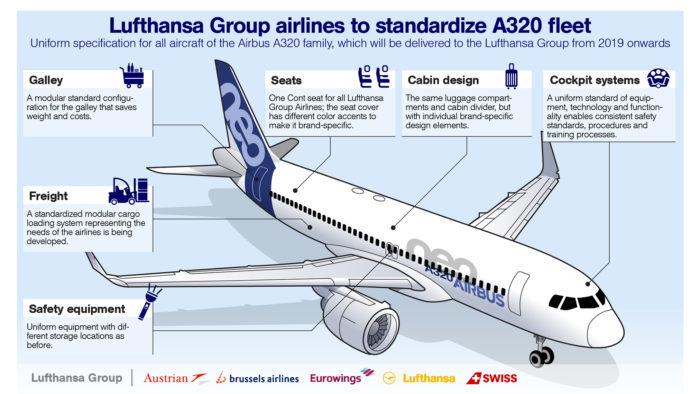 Lufthansa Group To Introduce A Standard Shorthaul Fleet